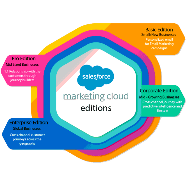 Salesforce Marketing Cloud Editions