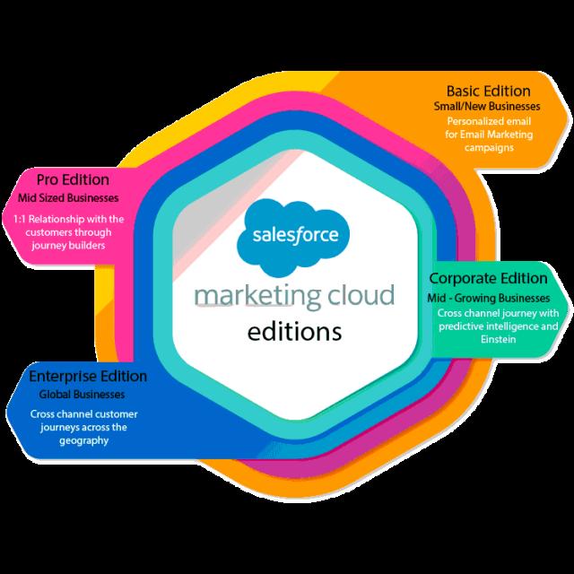 Salesforce Marketing Cloud Editions