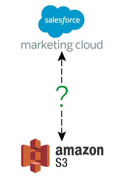 Marketing Clod - Amazon S3