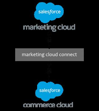 https://cyntexa.com/wp-content/uploads/2019/11/marketing-cloud-connector-commerce-cloud-1-320x356.png