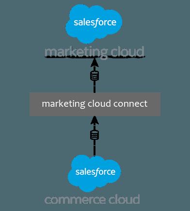 https://cyntexa.com/wp-content/uploads/2019/11/marketing-cloud-connector-commerce-cloud-1.png