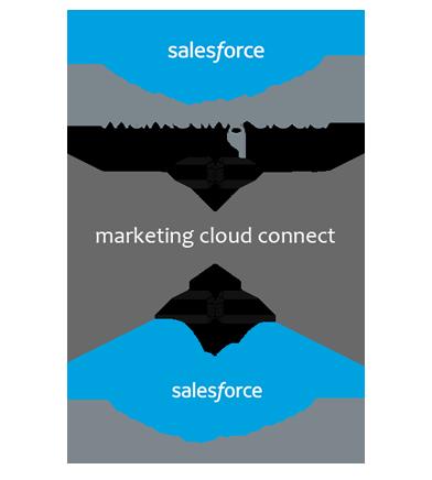 https://cyntexa.com/wp-content/uploads/2019/11/marketing-cloud-connector-commerce-cloud.png