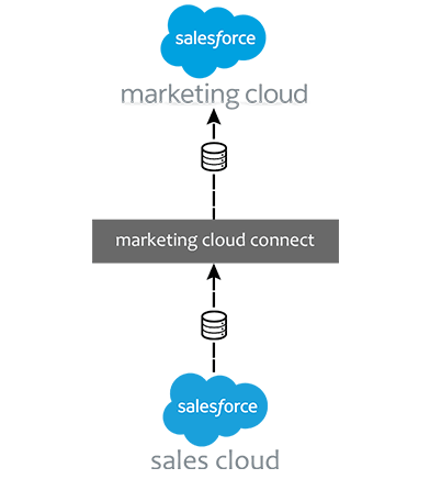 https://cyntexa.com/wp-content/uploads/2019/11/marketing-cloud.png