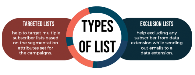 Targeted Lists and Exclusion Lists