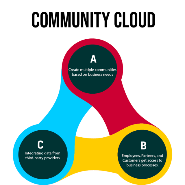 Salesforce Products: Salesforce Community Cloud