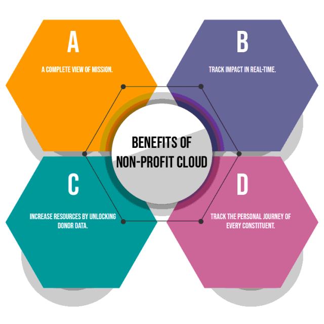 Salesforce Products: Salesforce Non Profit Cloud