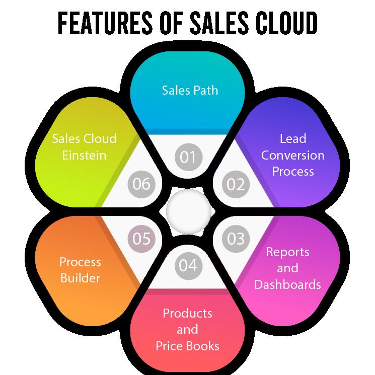 Infographics of Salesforce Sales Cloud