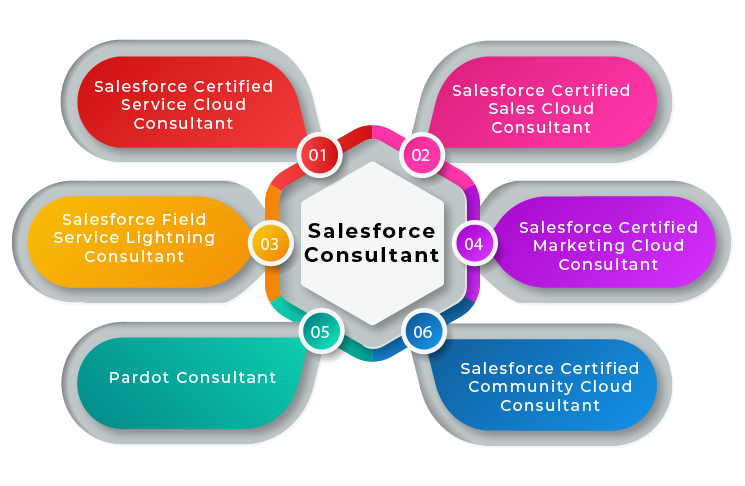Different Salesforce Consultants Certifications