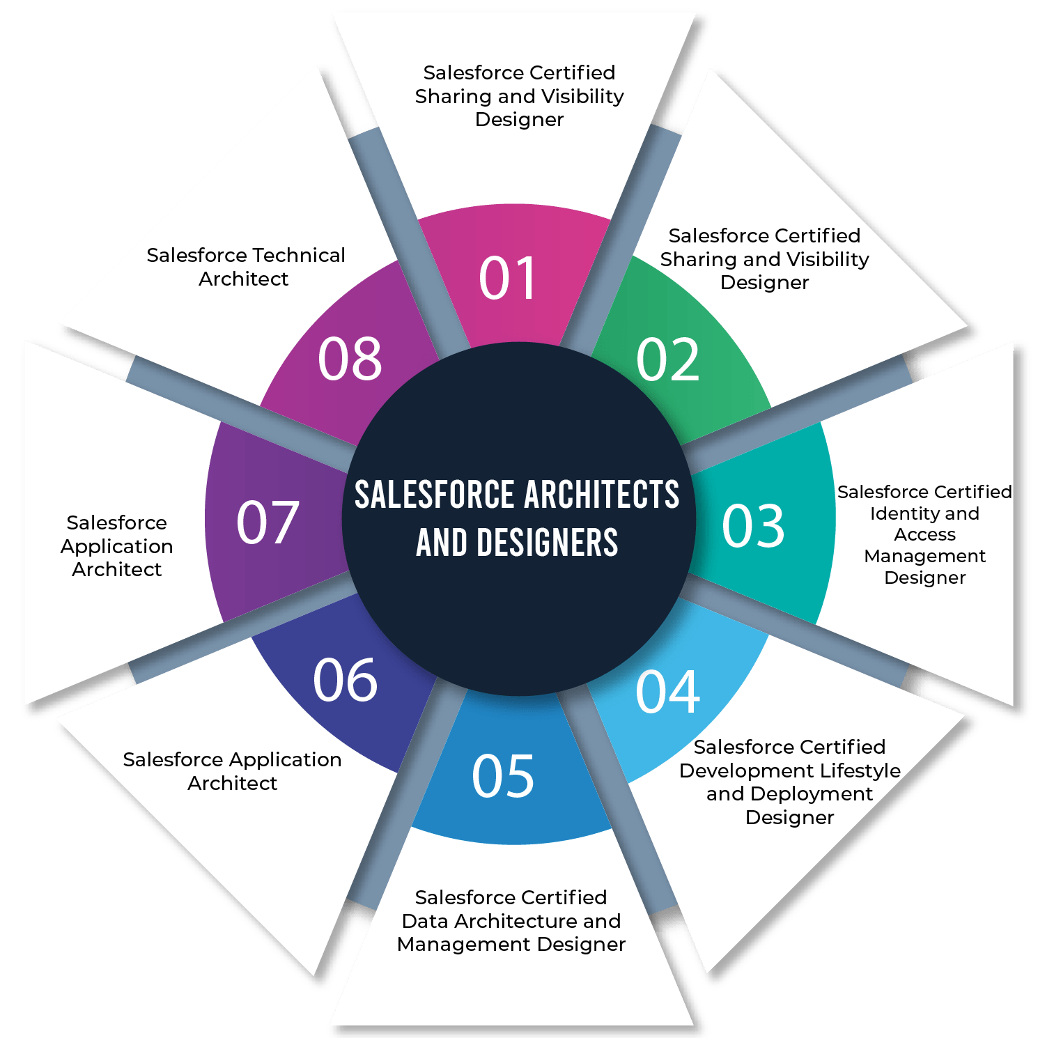 Different Salesforce Technical Architect Certifications