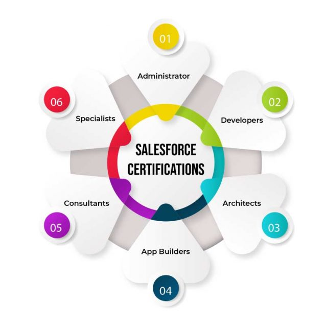 Different Salesforce Certifications