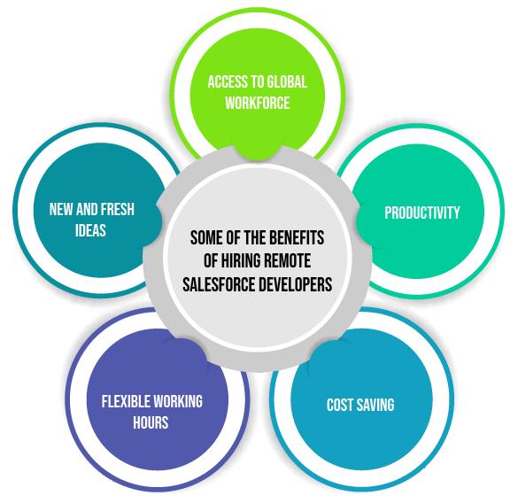 Benefits of Remote Salesforce Developer