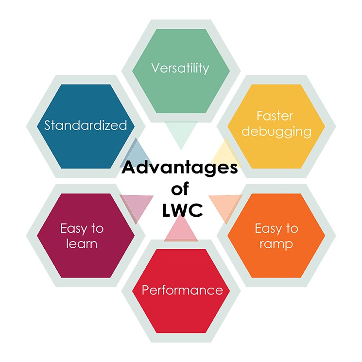 Advantages of LWC over AURA