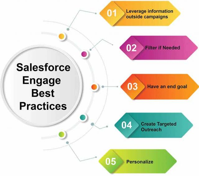Best Practices to follow - Salesforce Engage