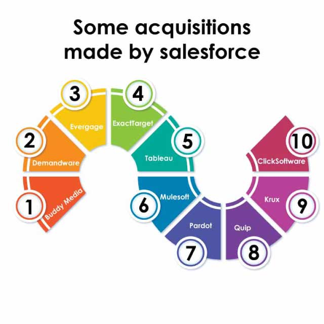 some-acquisitions-made-by-salesforce
