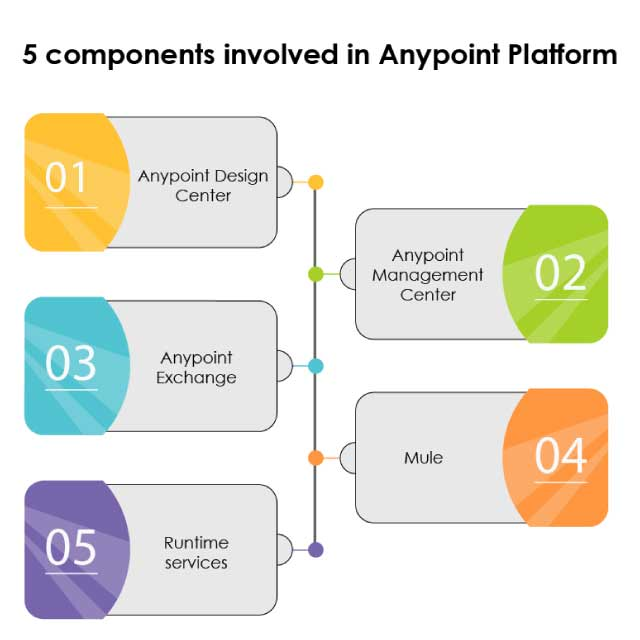 5-components-involved-in-anypoint-platform-05