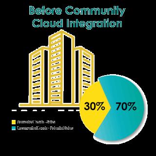 https://cyntexa.com/wp-content/uploads/2020/05/before-community-cloud-integration-320x320.png
