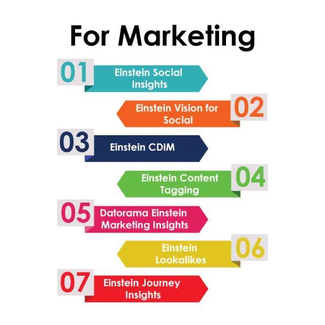 salesforce--eistien--blog---infographic--for--marketing