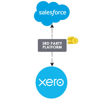https://cyntexa.com/wp-content/uploads/2020/05/xero-salesforce-challenge-infgraphic-320x320.png