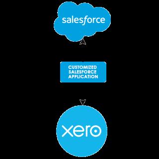 https://cyntexa.com/wp-content/uploads/2020/05/xero-salesforce-solution-infgraphic-1-320x320.png