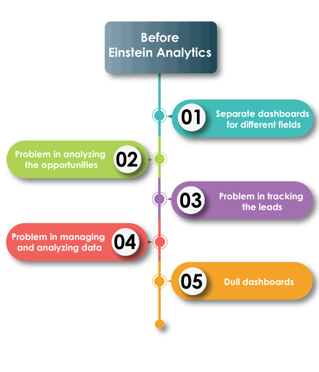 https://cyntexa.com/wp-content/uploads/2020/06/Before-Einstein-Analytics-640x745.png