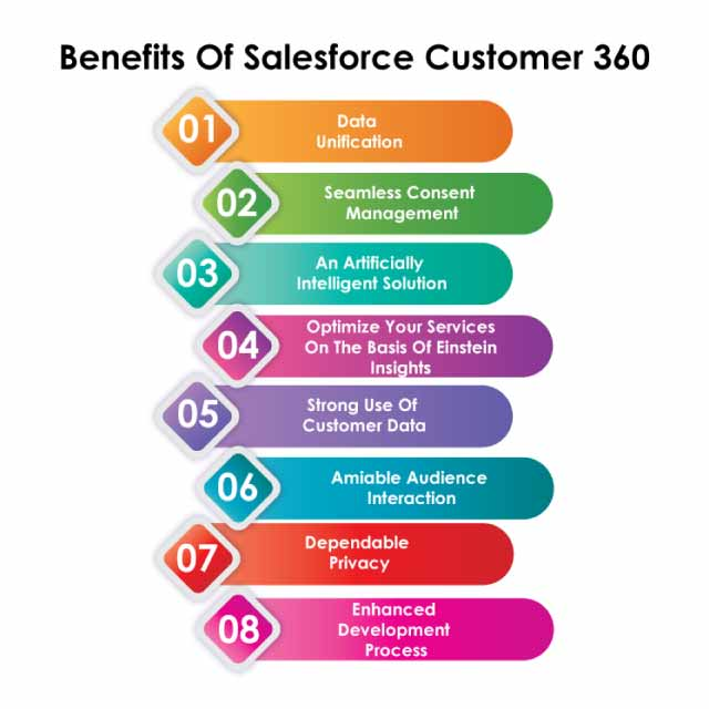 benifts-of-salesforce-customer-360