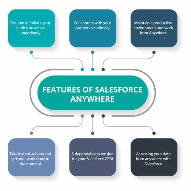 Benefits-Of-Salesforce-commerce-Cloud