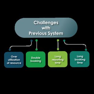 https://cyntexa.com/wp-content/uploads/2020/06/field-service-challenges-320x320.png