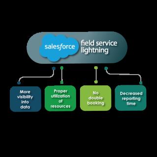 https://cyntexa.com/wp-content/uploads/2020/06/salesforce-Field-service-lighting-solutions-320x320.png