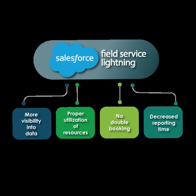 https://cyntexa.com/wp-content/uploads/2020/06/salesforce-Field-service-lighting-solutions-640x640.png