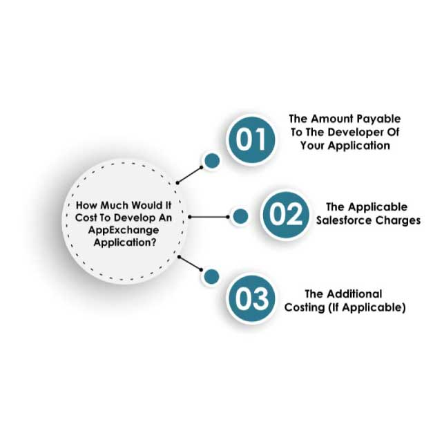 how-much-would-it-cost-to-develop-an-appexchange-application