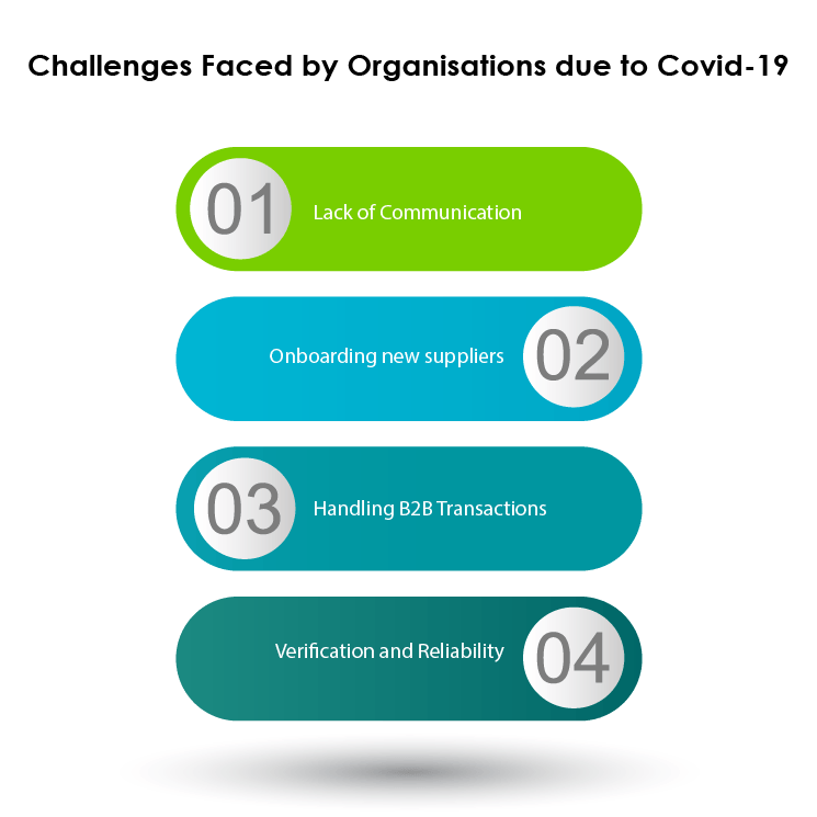 Issues Encountered Due to Covid-19