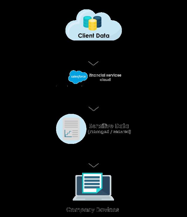 solution-financial services cloud