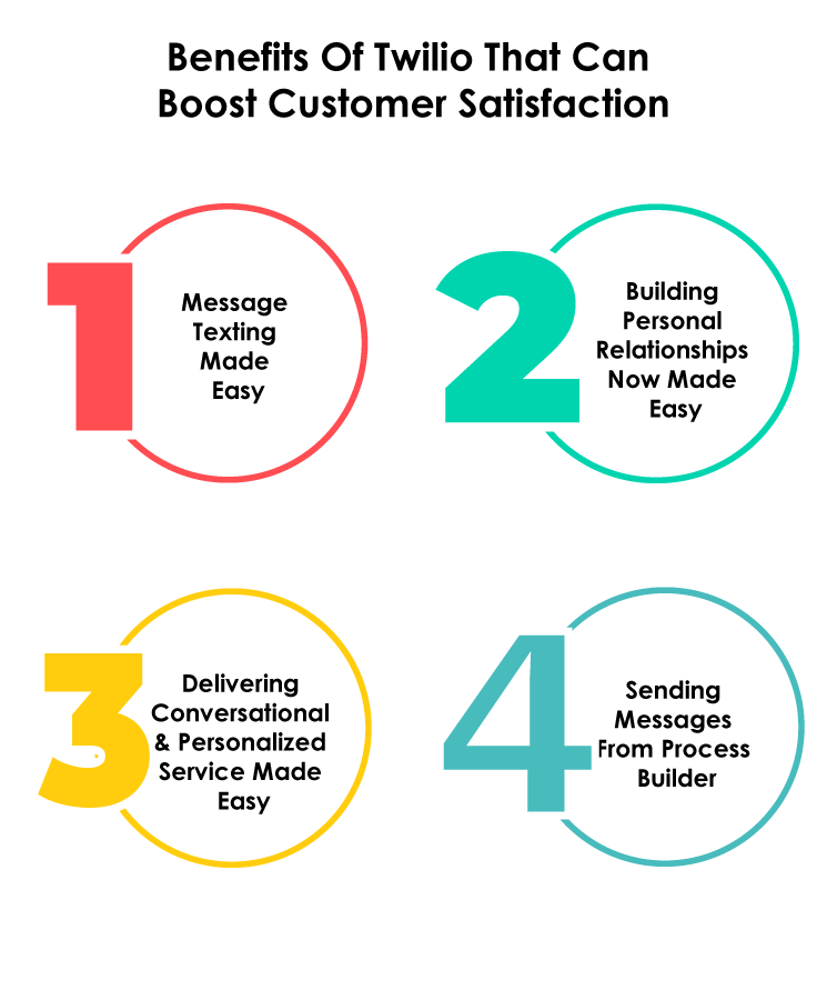 benefits-of-twilio-that-can-boost-customer-satisfaction