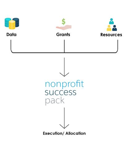 non-profit-success-pack-solution