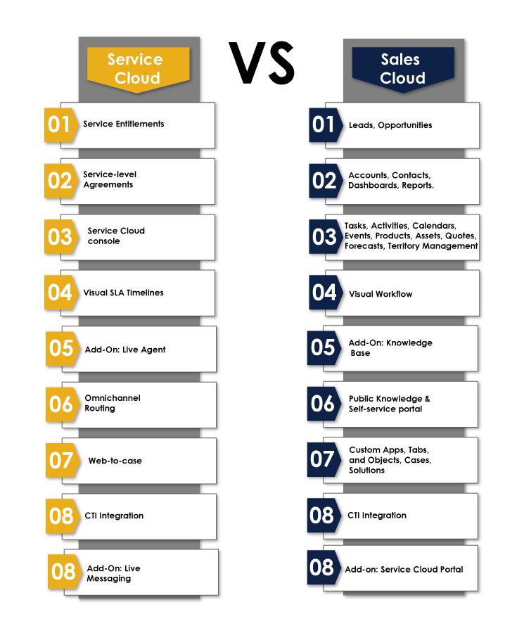 service-vs-sales-cloud