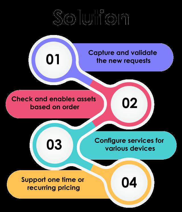 https://cyntexa.com/wp-content/uploads/2020/10/vlocity-solution-640x745.png