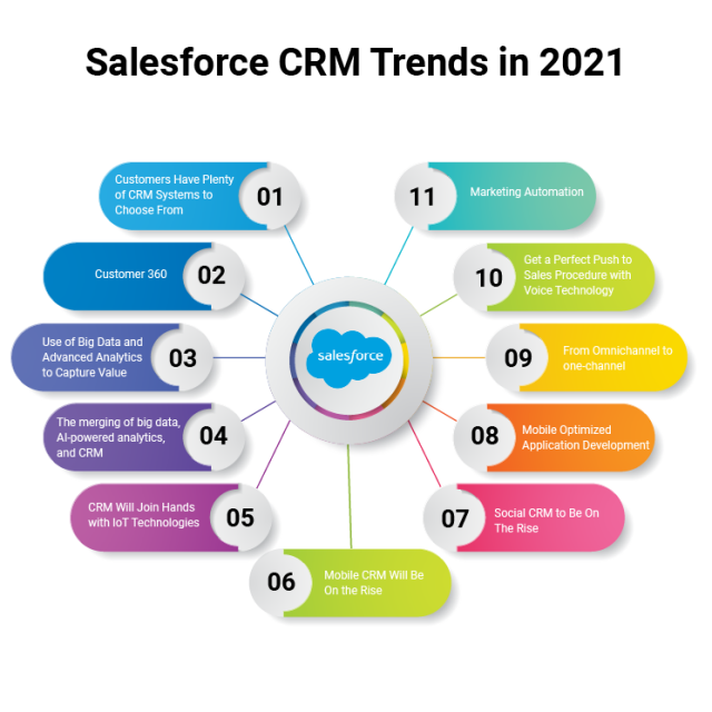 Salesforce CRM trends