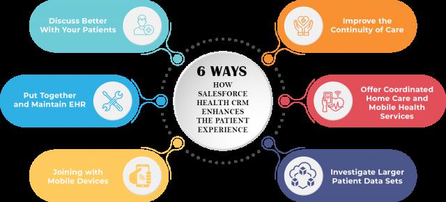 How Salesforce Health CRM enhances the Patient Experience