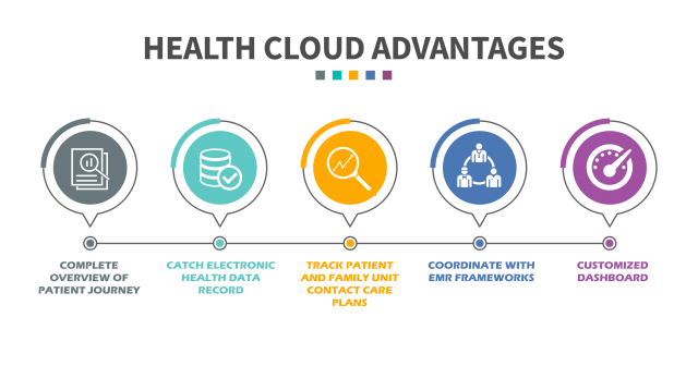 Health Cloud Advantages