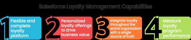 Loyalty Management Capabilities