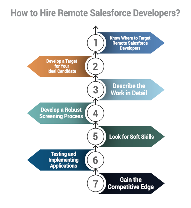 How to Hire Remote Salesforce Developer
