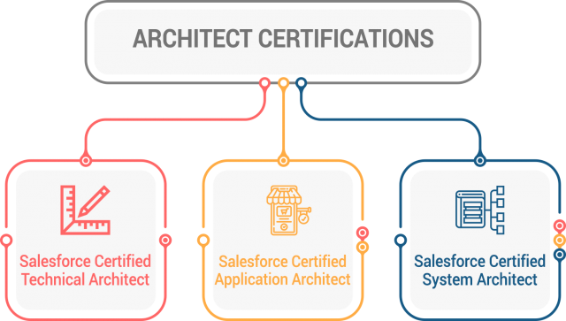 Salesforce B2C Architect Certifications