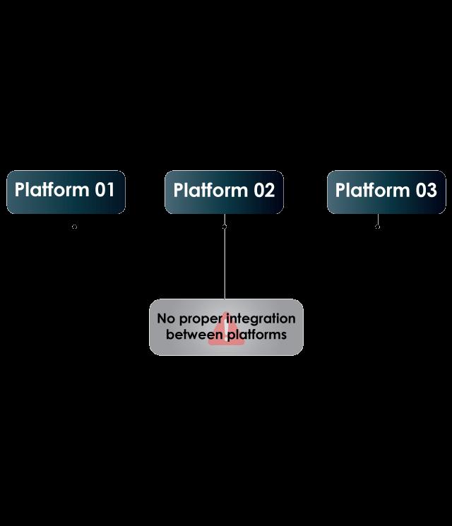https://cyntexa.com/wp-content/uploads/2021/02/no-proper-integration-1-640x745.png