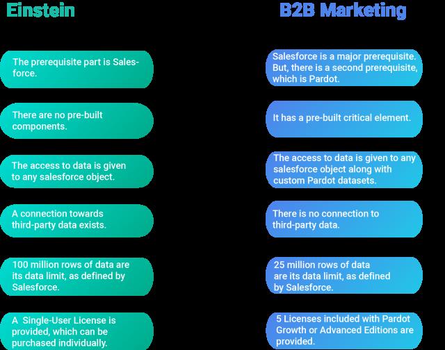 Difference between Einstein vs B2B Marketing Analytics