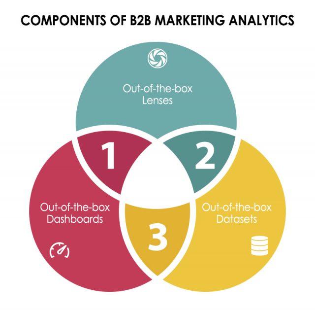 Components of B2B Marketing Analytics