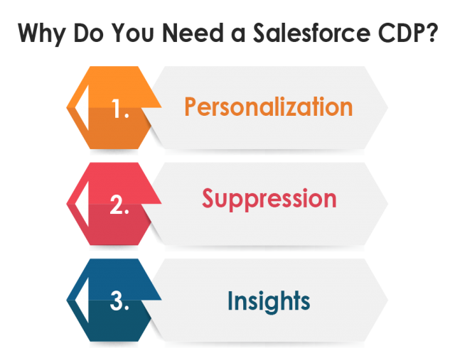 Why DO You Need Salesforce CDP
