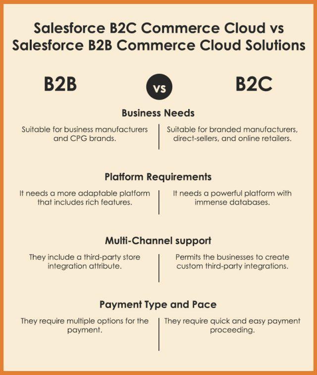 Comparison between Salesforce B2B vs B2C Commerce Cloud