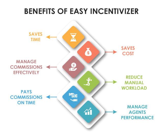 Benefits of Easy Incentivizer