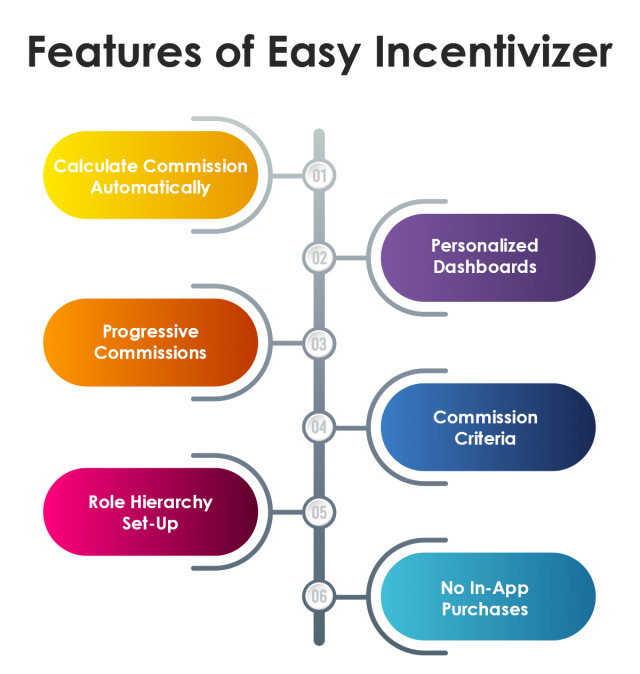 Features of Easy Incentivizer