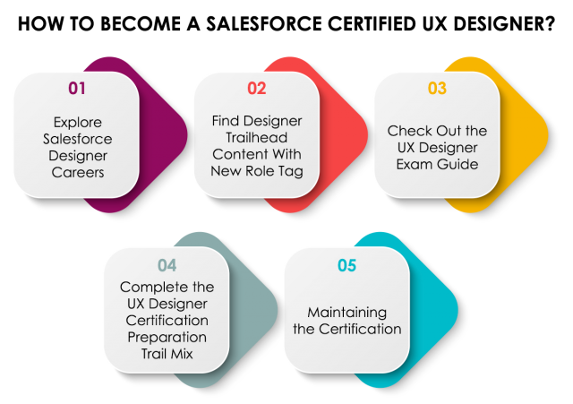 How to Become a Salesforce User Experience Designer?